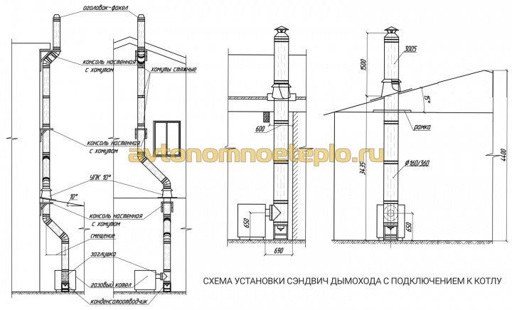 схемы установки и подсоединения сэндвич газохода к отопительному котлу