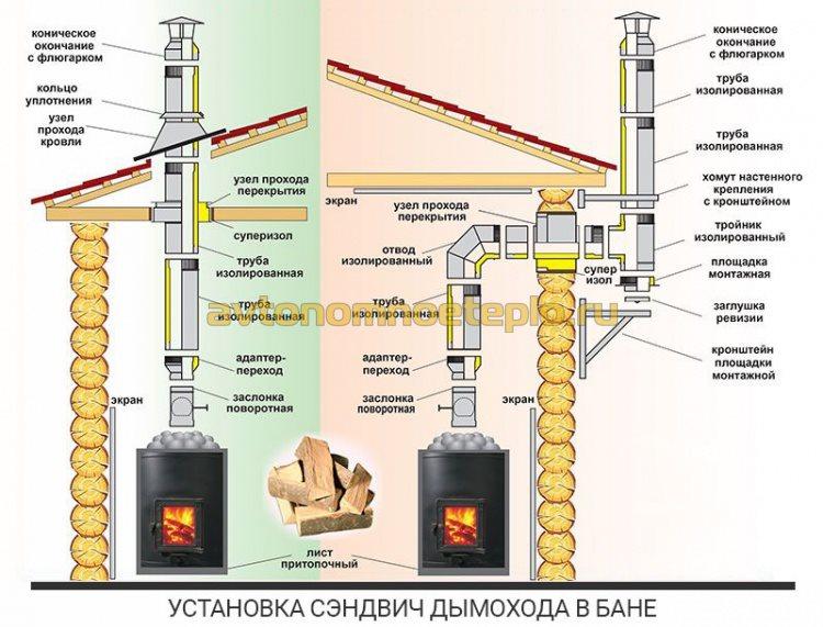 план правильной установки утепленного дымохода внутри и снаружи бани