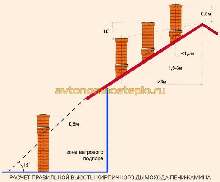 схема расчета высоты кирпичной дымоходной трубы печи-камина над кровлей