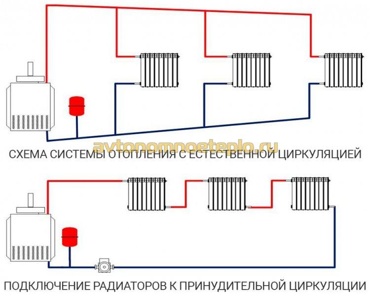 схема подсоединения батарей к системе отопления с естественной и принудительной циркуляцией теплоносителя