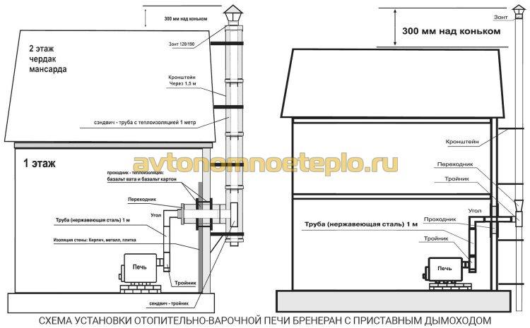 схема монтажа печи Бренеран с приставным дымоходом по внешней стене