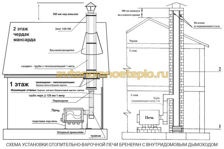 схема установки Бренеран и подключения внутридомовой системы дымоудаления