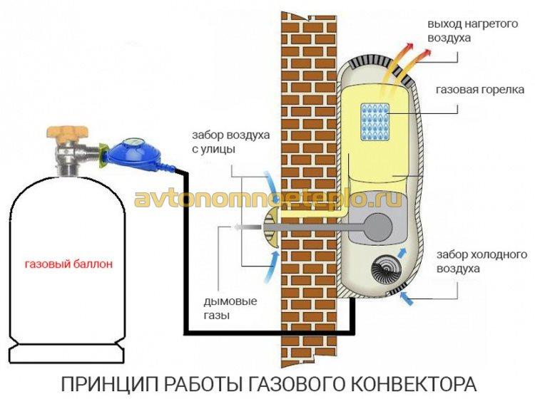 устройство и принцип работы газового конвектора