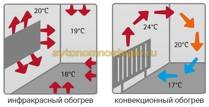 сравнение распределения тепловых потоков от настенной ИК панели и конвектора