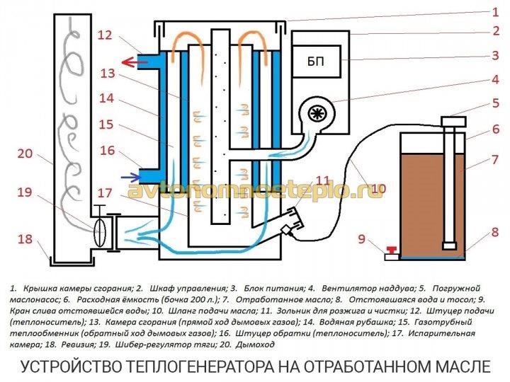 устройство бытового теплогенератора на бу маслах