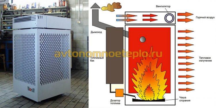 конструкция бытового обогревателя на отработанных масла Kroll
