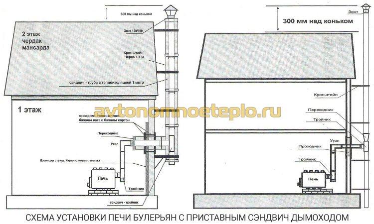 монтаж Булерьяна с приставным дымоходом