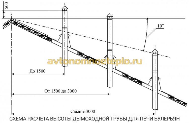 схема для расчета правильной высоты дымохода печи Булерьян