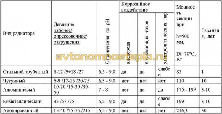 таблица сравнения теплоэффективности радиаторов различной конструкции