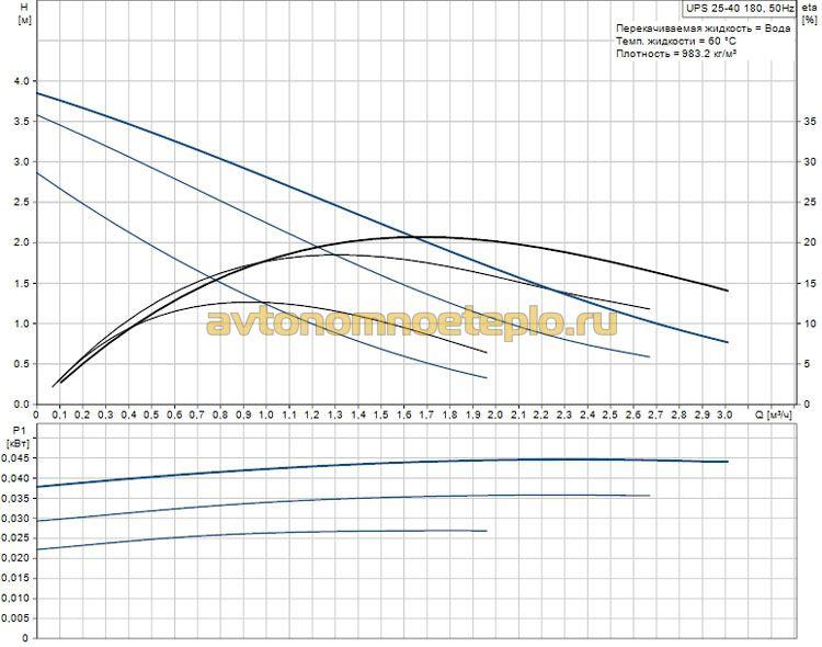 рабочие характеристики Grundfos UPS 25-40