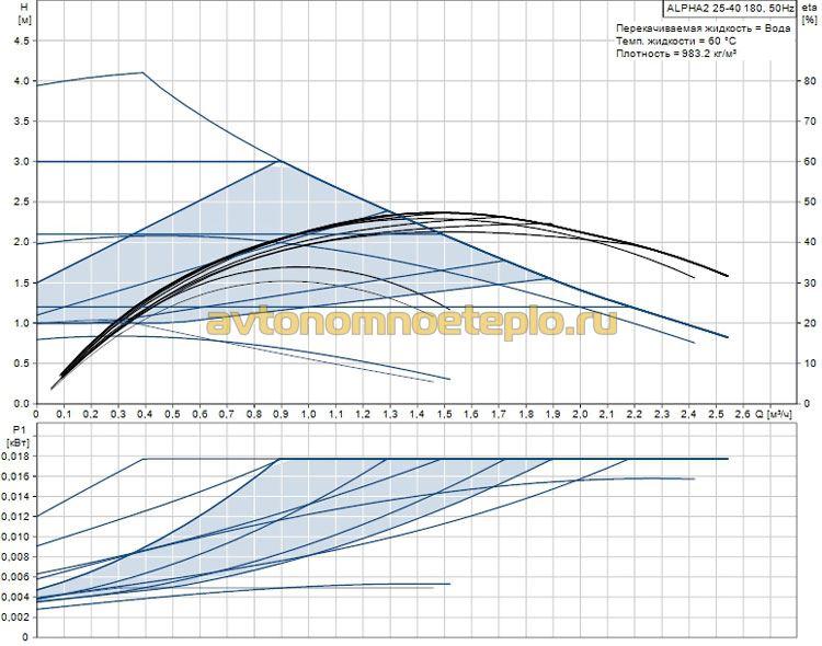 график рабочих характеристик Grundfos ALPHA2 25-40