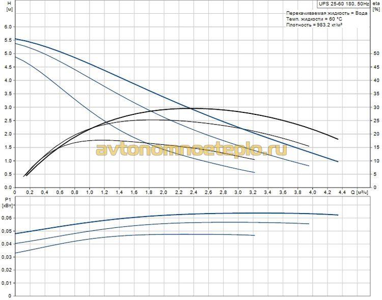 технические параметры Grundfos UPS 25 60
