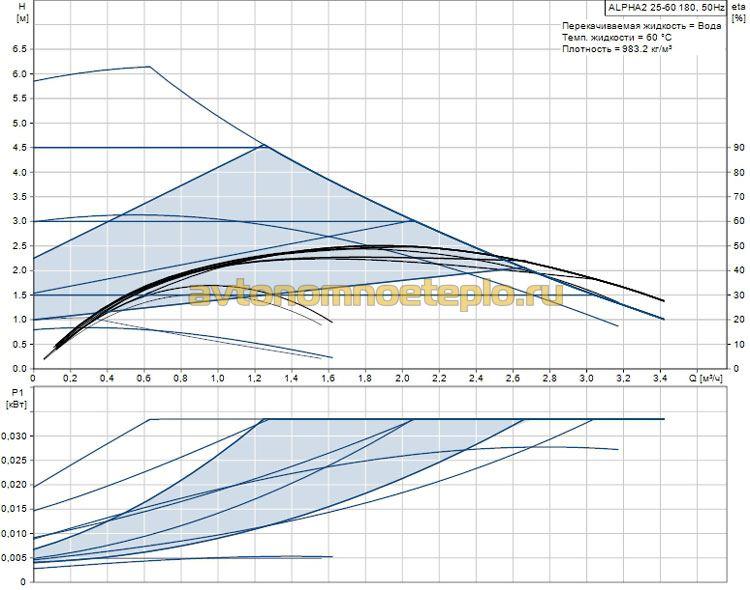 график характеристик Grundfos Alpha2 25 60