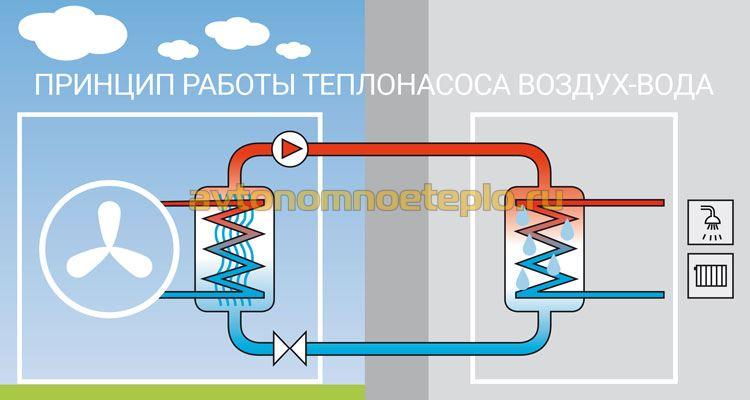 схема работы воздушно-водяного теплонасоса