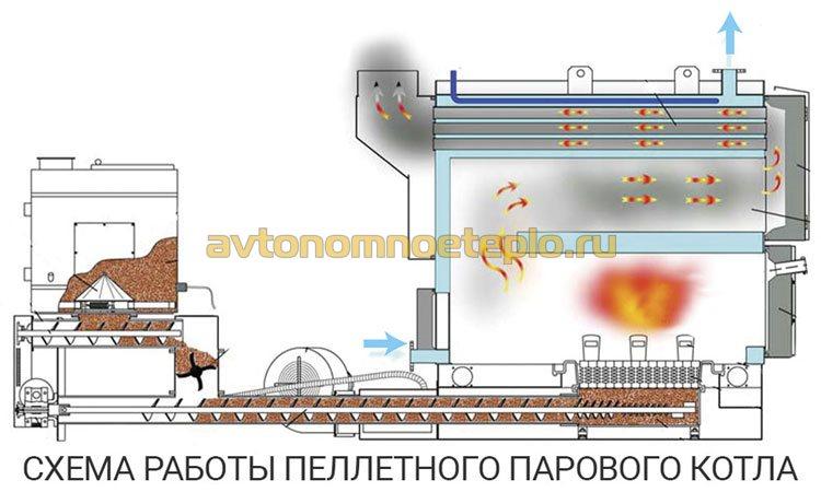 схема работы промышленного пеллетного котла с выработкой пара