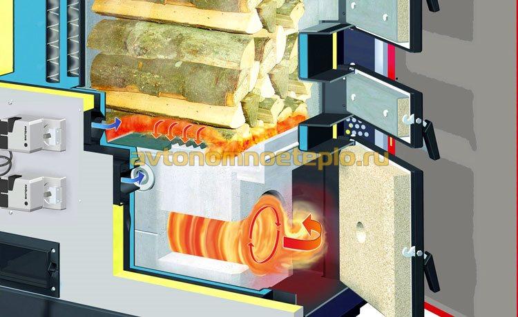 устройство газогенераторной топки дровяного котла