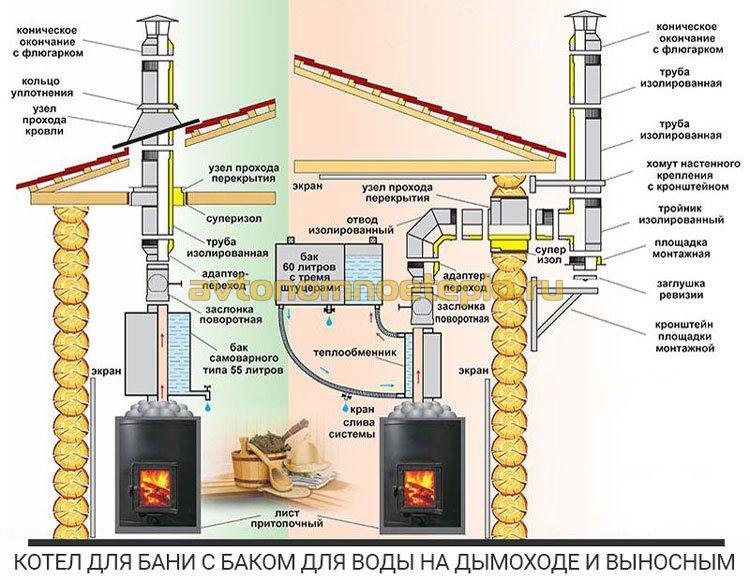 схема установки банного котла и варианты подключения бака нагрева воды