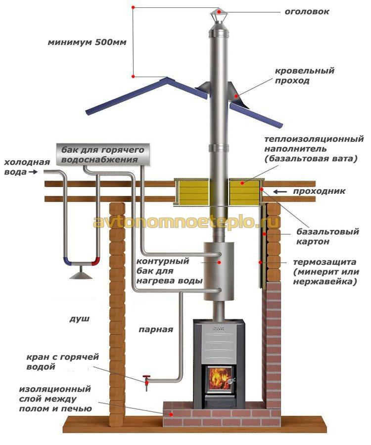 пример правильной установки банного котла с внешней емкостью для подогрева воды