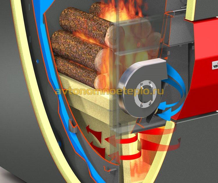 схема выделения газа из древесины и его дожиг в котле