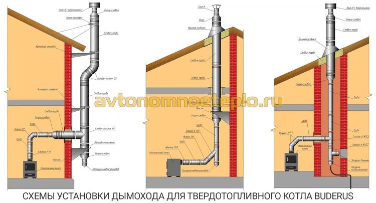 три схемы монтажа системы отвода дыма для котла Будерус