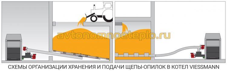 схема организации хранения и подачи щепы и опилок в котел Viessmann