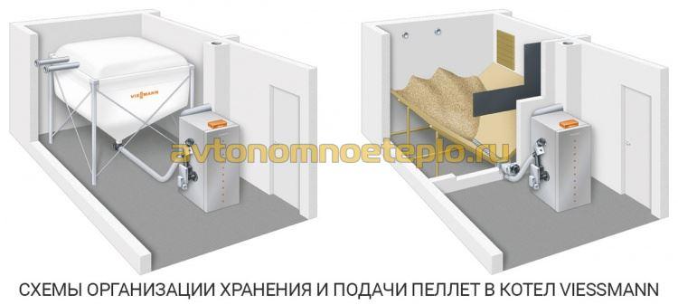 схема устройства хранения и доставки пеллет в котел Viessmann