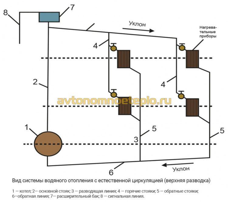 схема подключения радиаторов в самотечной системе с верхним розливом