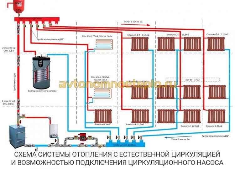 самотечная система отопления с возможностью подключения циркуляционного насоса