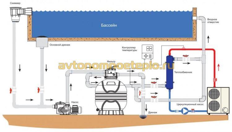 схема устройства и принцип работы теплонасоса для бассейна