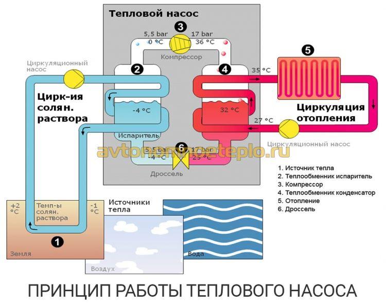 схема работы геотермального теплонасоса