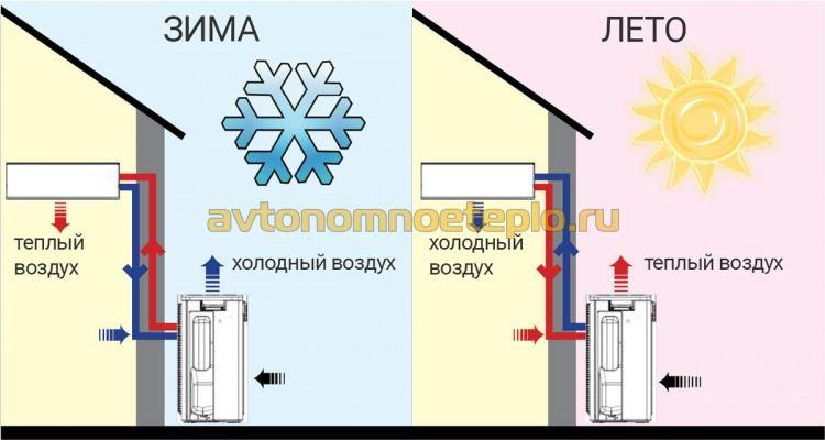 принцип работы теплонасоса воздух-воздух в летнем и зимнем режимах