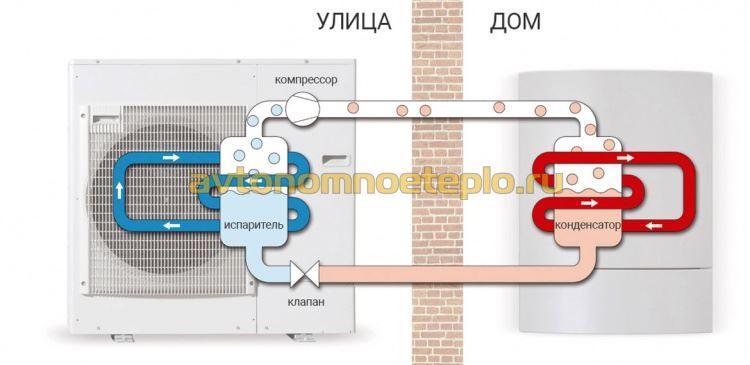 принцип работы теплонасоса системы воздух-вода