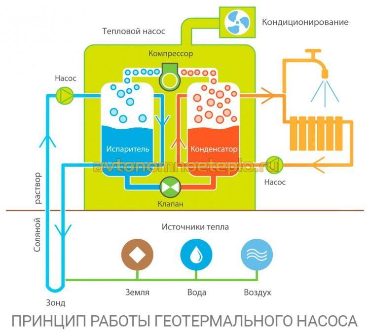 принцип работы теплонасоса типа грунт-вода