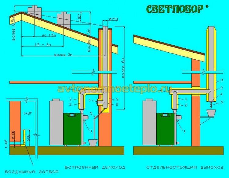 схема подключения дымохода к котлу Светлобор