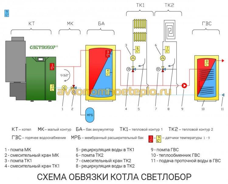 схема обвязки системы отопления с котлом Светлобор