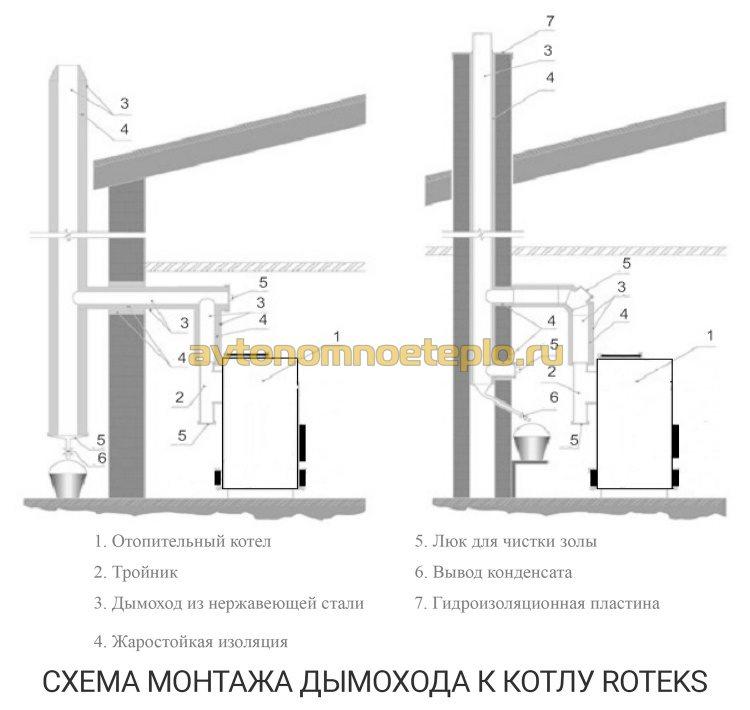 схема организации системы удаления дыма от котла Ротекс