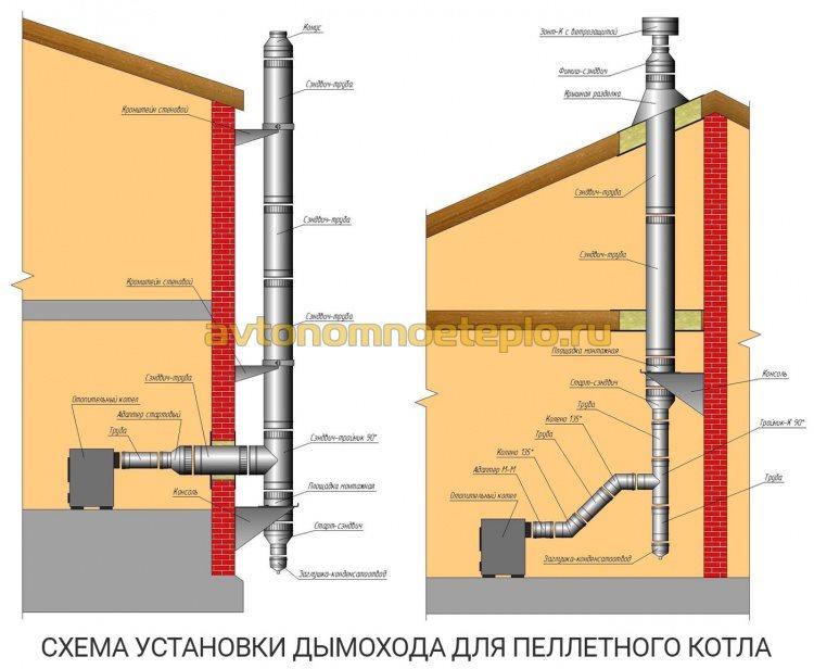 схема монтажа дымохода с пеллетным котлом