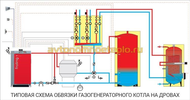 типовая схема обвязки газогенераторного котла работающего на дровах