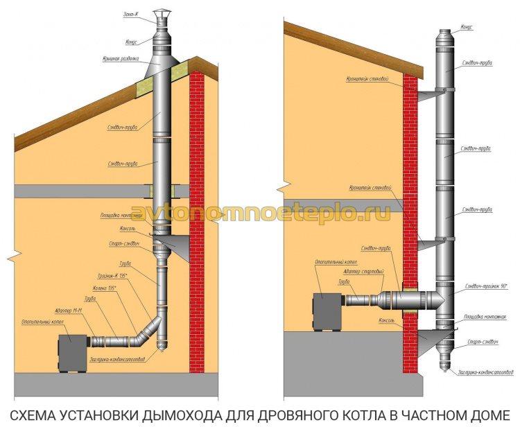 варианты сборки дымоходной системы при отоплении частного дома дровяным котлом