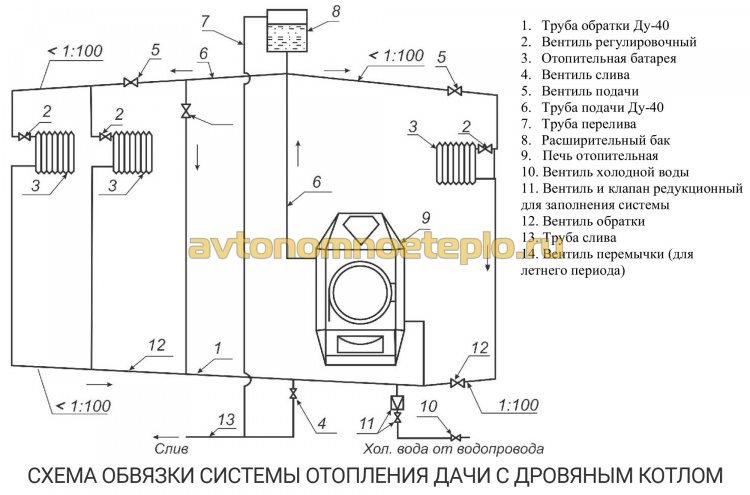 схема обвязки дровяного котла с отопительной системой частного дома