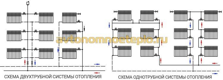 схема подключения радиаторов к одно и двухтрубной системе