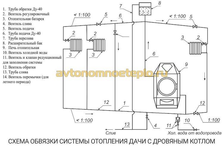 пример правильной обвязки дровяного котла с отопительной системой дачи