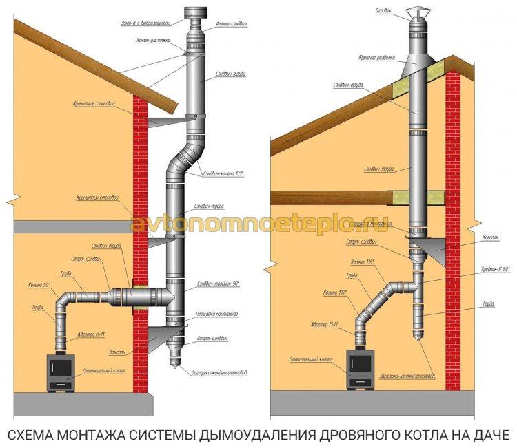 схемы установки приставной и внутридомовой системы дымоудаления дачного дровяного котла