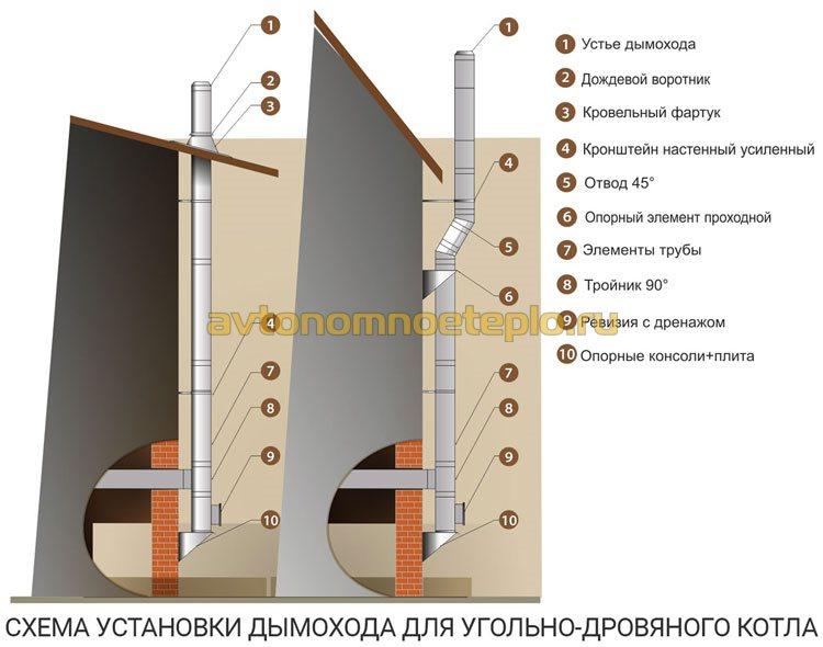 элементы и расположение дымохода для котла работающего на дровах и угле