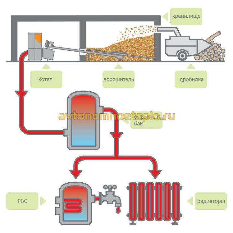 схема этапов организации отопления древесными отходами