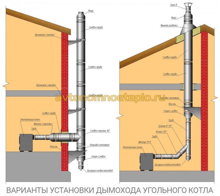 схема дымохода для домашнего угольного котла