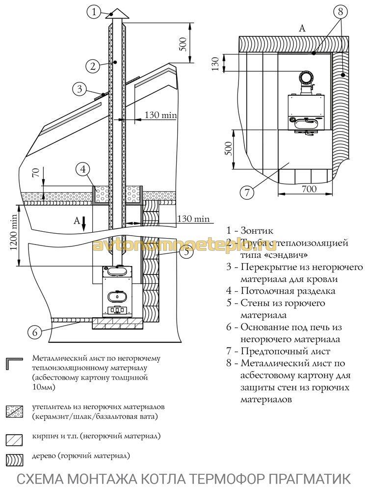 схема установки котла Прагматик от Термофор