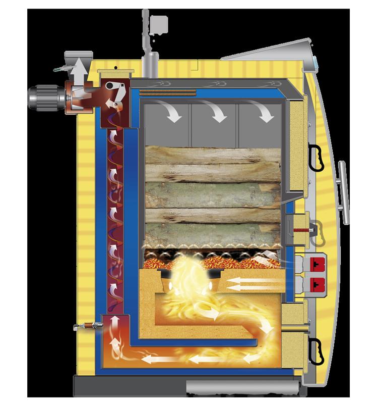 внутреннее устройство котла на твёрдом топливе для установки на даче