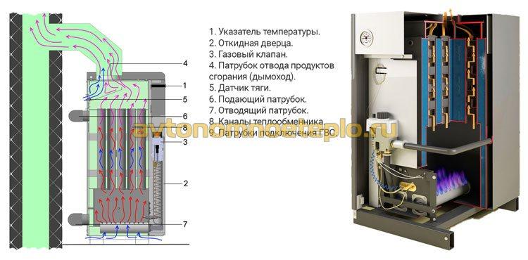 схема конструкции напольного парапетного котла