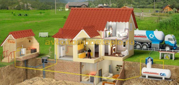 схема хранения и распределения газа из емкости потребителям